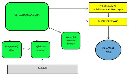 Organizační schéma MAS